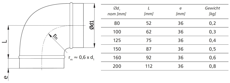 Lüftungsrohr durchmesser tabelle